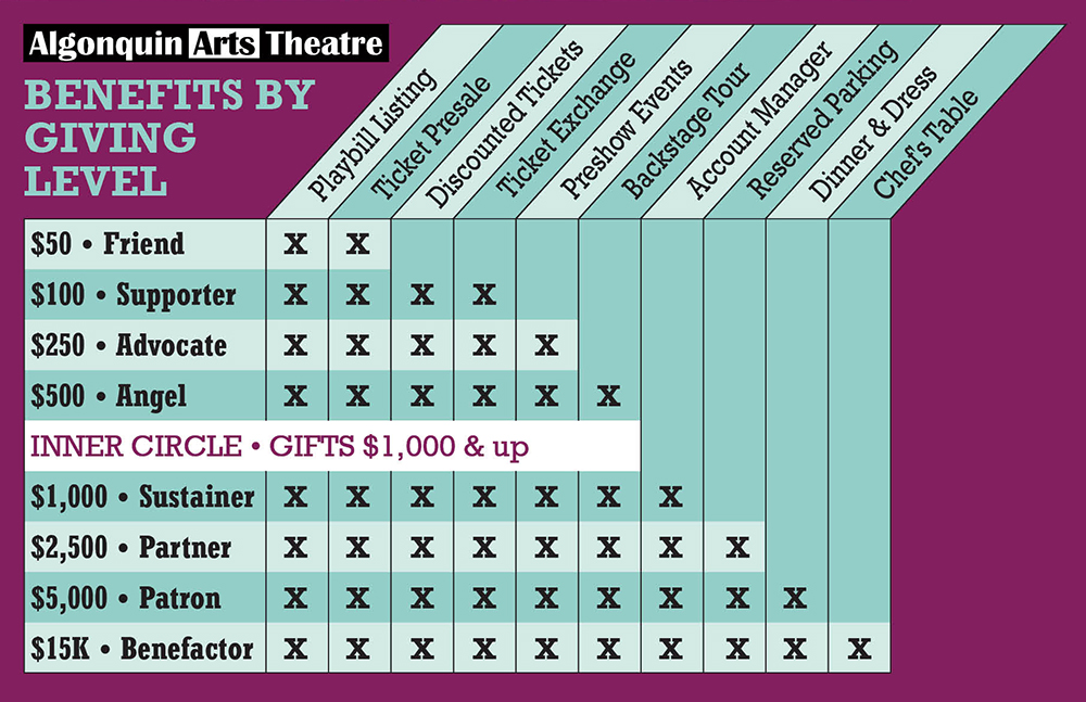 Algonquin Arts Membership Benefits Chart